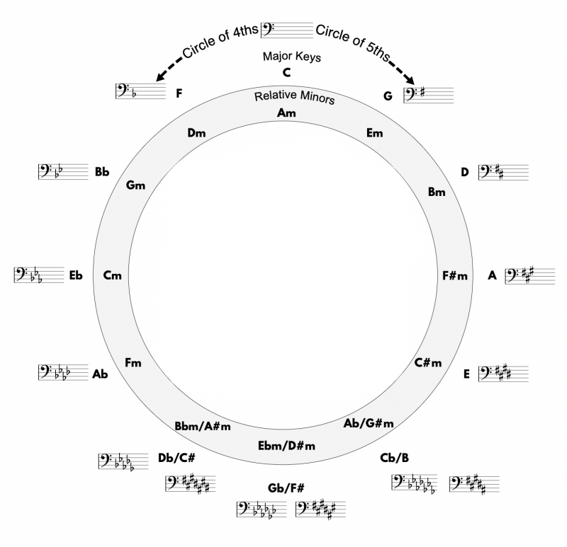 circle of fifths in bass clef